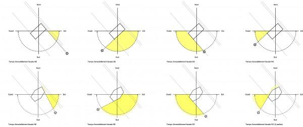 Inflexion et ensoleillement / lna